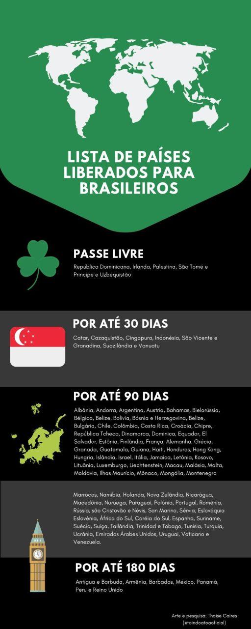 Lista de países liberados para brasileiros.jpg